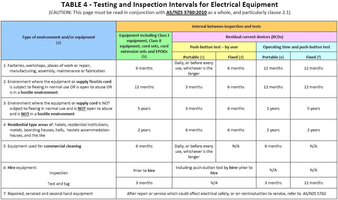 Testing And Inspection Intervals For Electrical Equipment